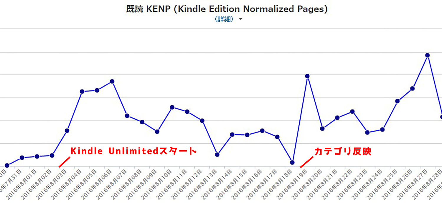 Kindle Unlimitedグラフ小